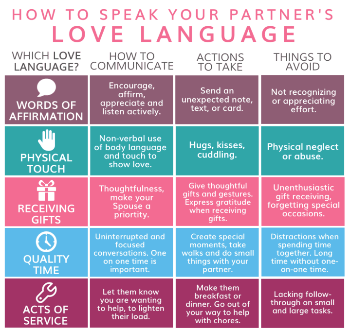 love-language